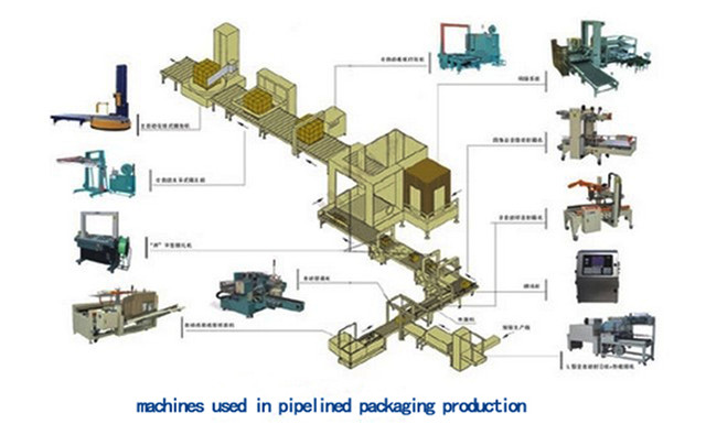 machines used in pipelined packaging production.jpg
