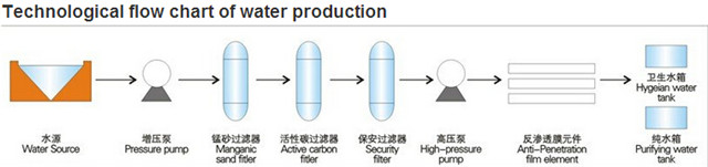 technological flow chart  of water production.jpg