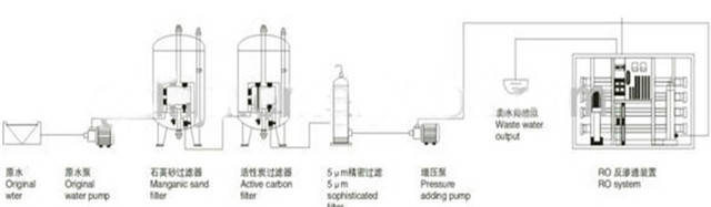 working process of reverse osmosis treatment industrial wate